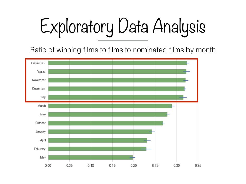 Exploratory Data Analysis Ratio of winning films...