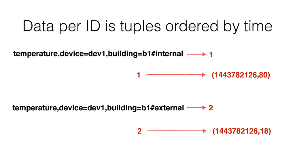 Data per ID is tuples ordered by time temperatu...