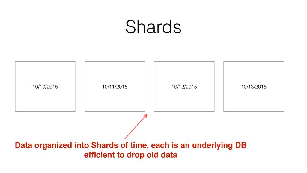Shards 10/11/2015 10/12/2015 Data organized int...