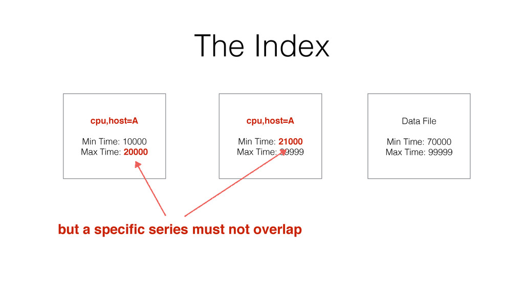 The Index cpu,host=A Min Time: 10000 Max Time: ...