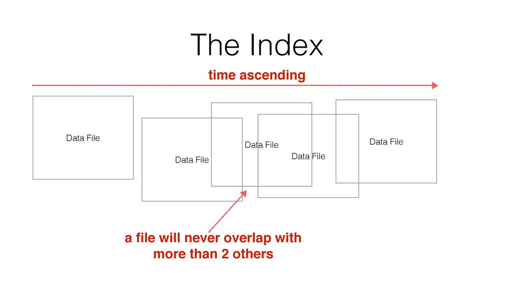 The Index Data File Data File Data File a file w...