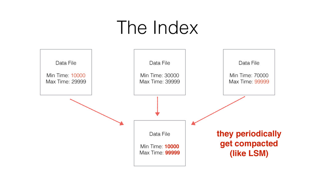 The Index Data File Min Time: 10000 Max Time: 2...