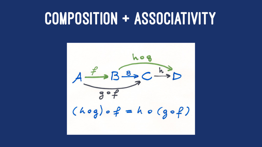 COMPOSITION + ASSOCIATIVITY