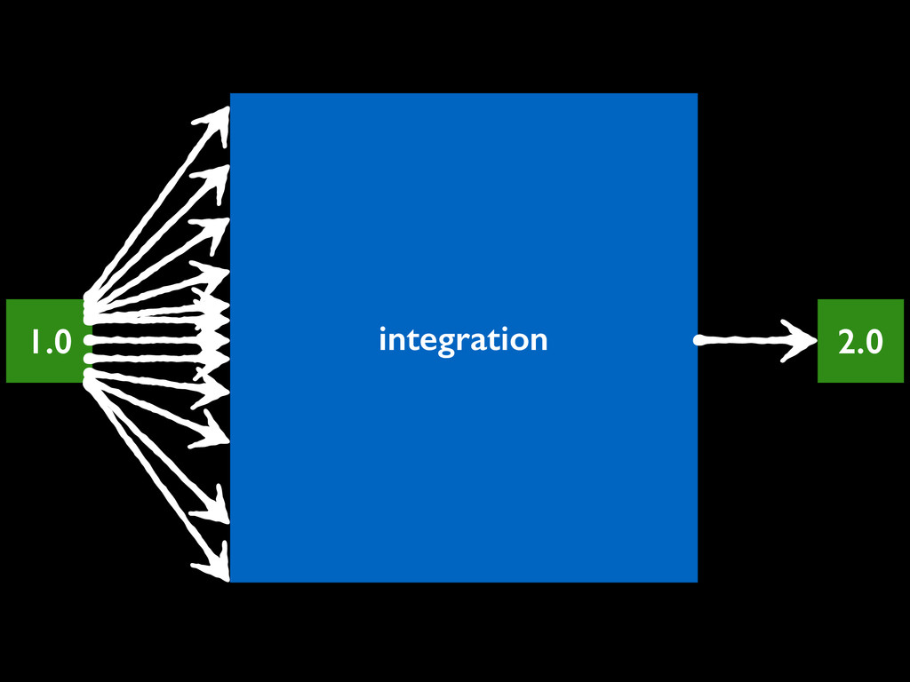 1.0 integration 2.0