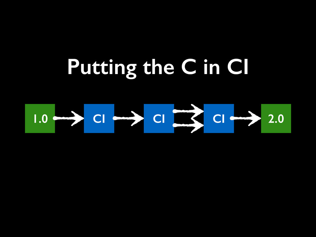 1.0 2.0 CI CI CI Putting the C in CI