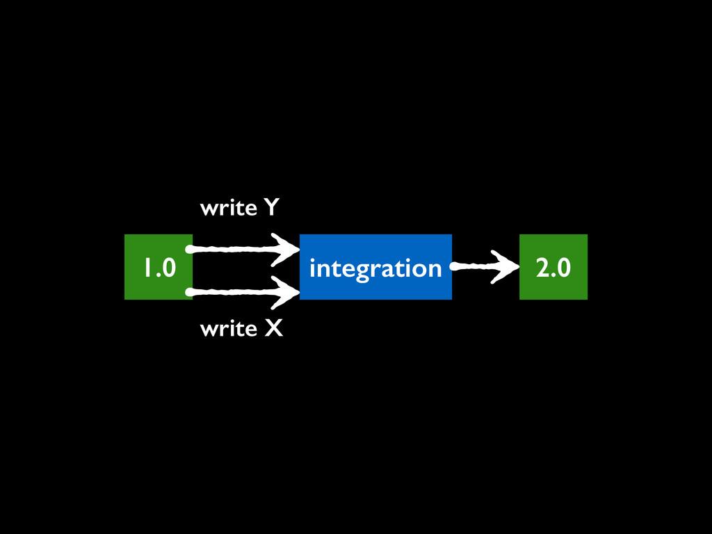 1.0 write X integration write Y 2.0