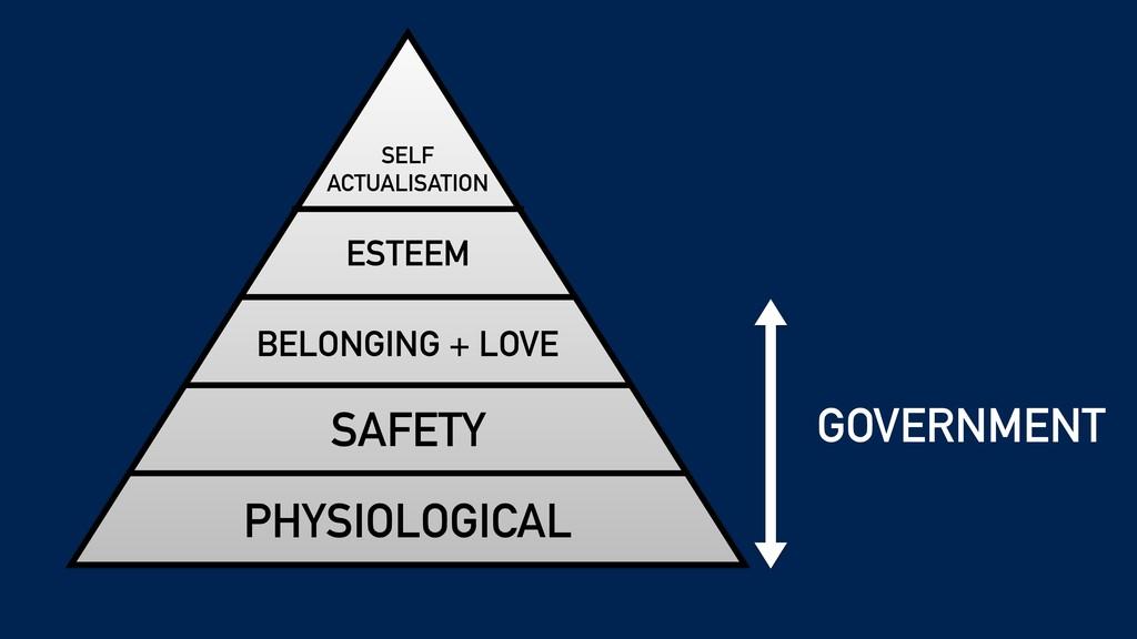 PHYSIOLOGICAL SAFETY BELONGING + LOVE ESTEEM SE...