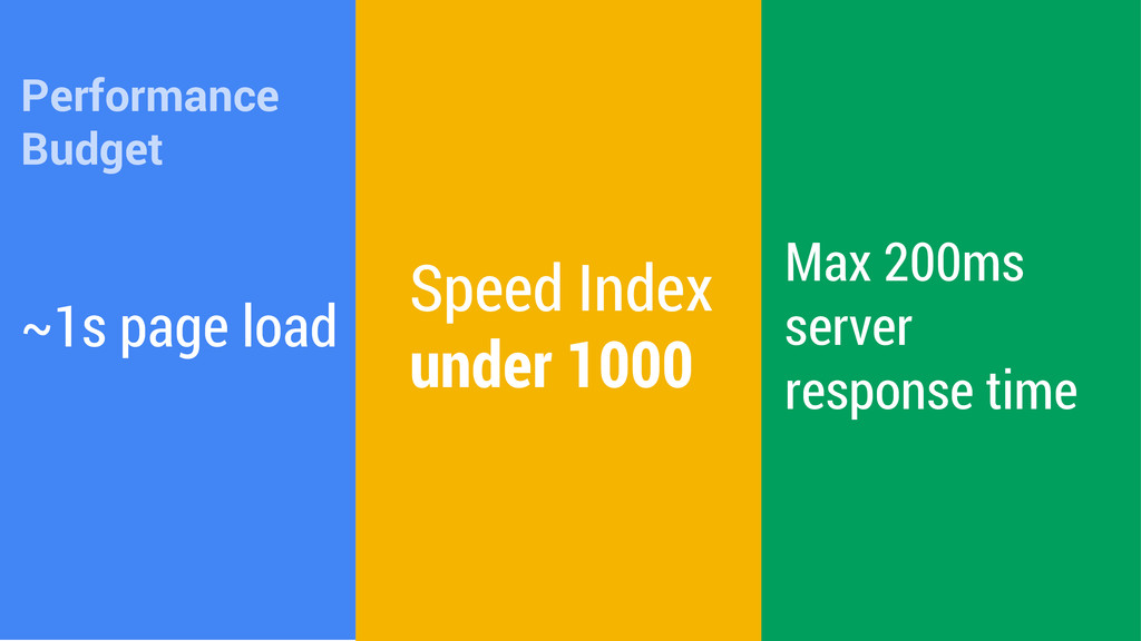 ~1s page load Max 200ms server response time Sp...