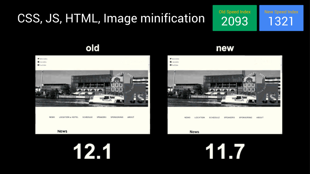CSS, JS, HTML, Image minification New Speed Ind...