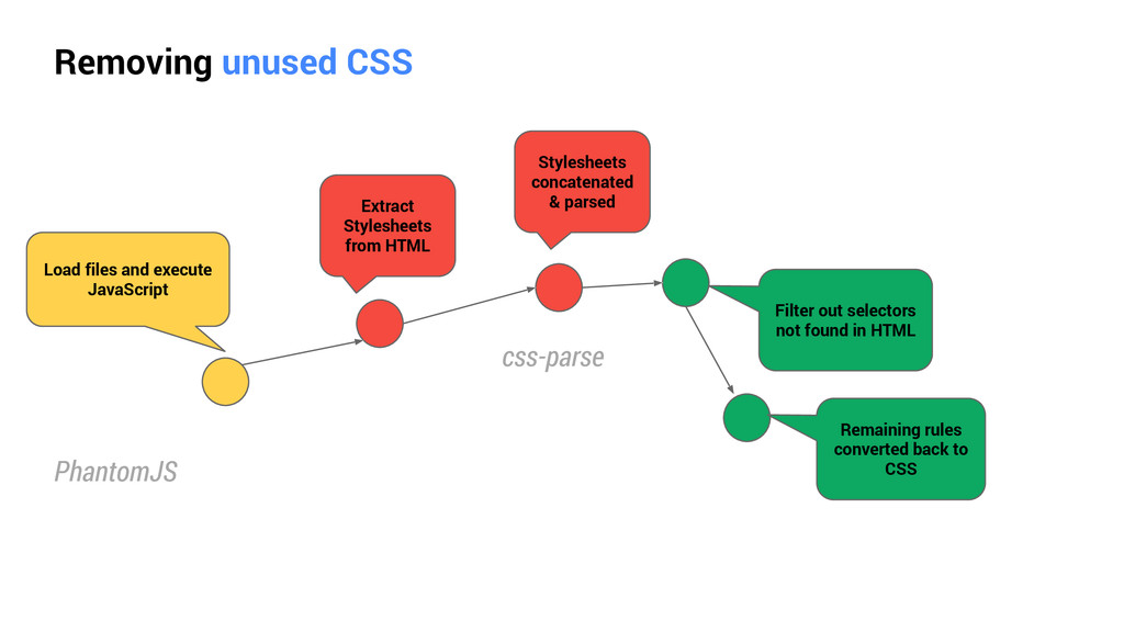 Removing unused CSS Load files and execute Java...