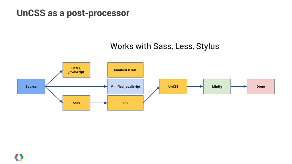 UnCSS as a post-processor HTML, JavaScript Sass...