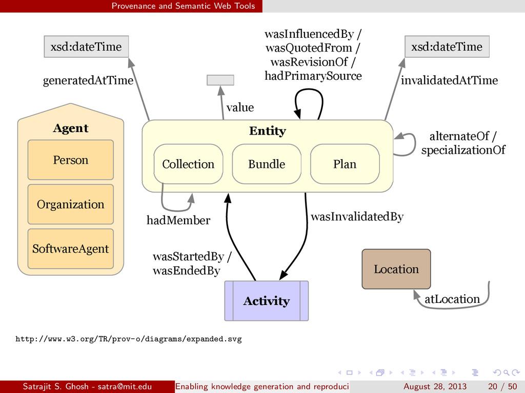 Provenance and Semantic Web Tools generatedAtTi...