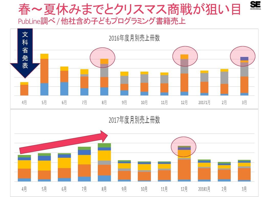 春~夏休みまでとクリスマス商戦が狙い目 PubLine調べ/ 他社含め子どもプログラミング書籍...