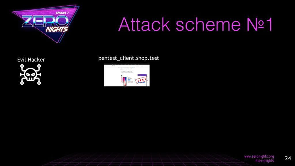 Attack scheme №1 pentest_client.shop.test Evil ...