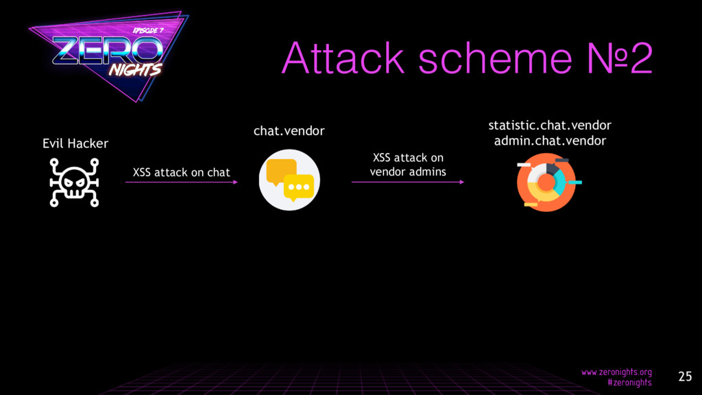 Attack scheme №2 XSS attack on chat Evil Hacker...