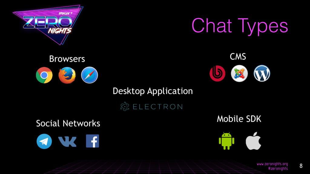 Chat Types Social Networks CMS Desktop Applicat...