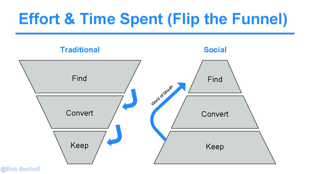 @Rob Bertholf Effort & Time Spent (Flip the Fun...