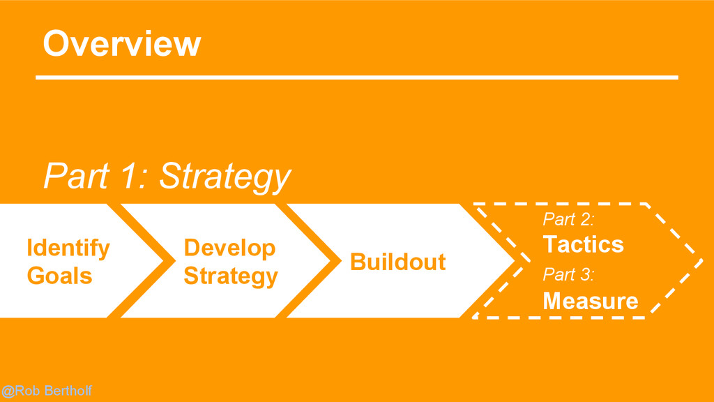 @Rob Bertholf Overview Develop Strategy Buildou...