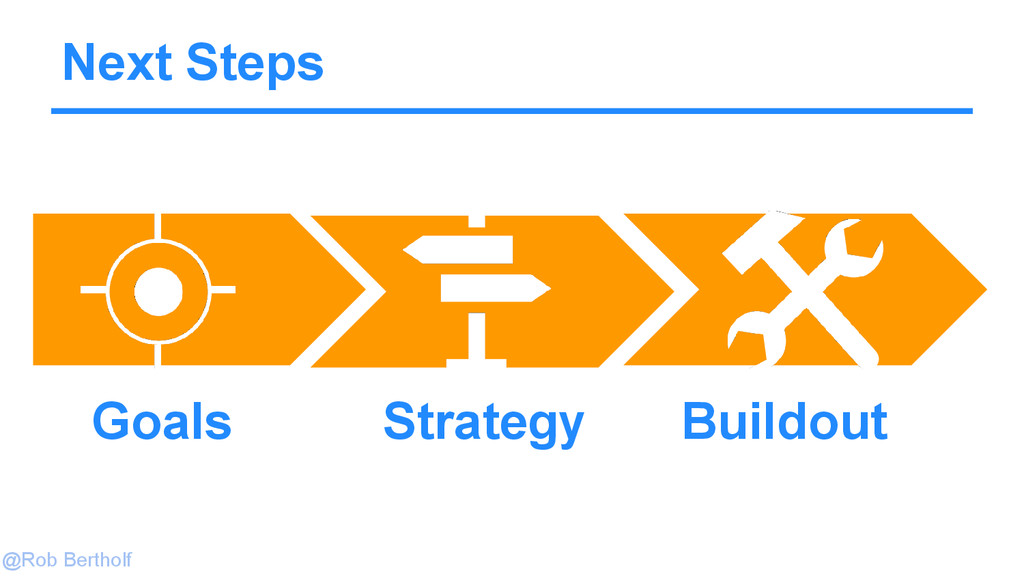 @Rob Bertholf Next Steps Goals Strategy Buildout