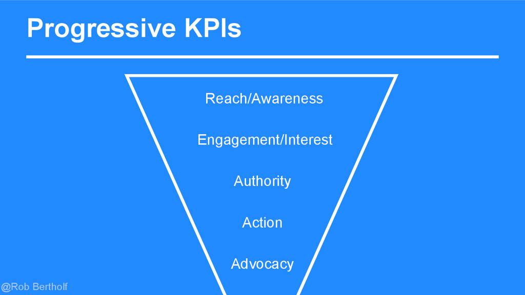 @Rob Bertholf Progressive KPIs Authority Action...