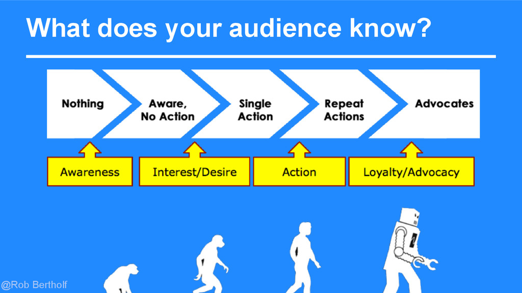 @Rob Bertholf What does your audience know?