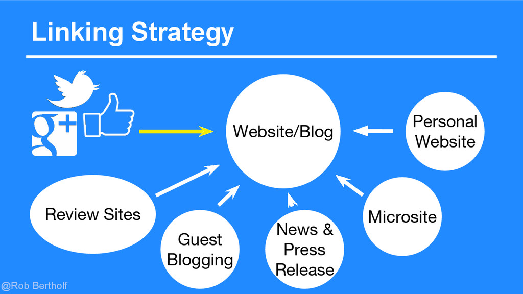 @Rob Bertholf Linking Strategy Personal Website...