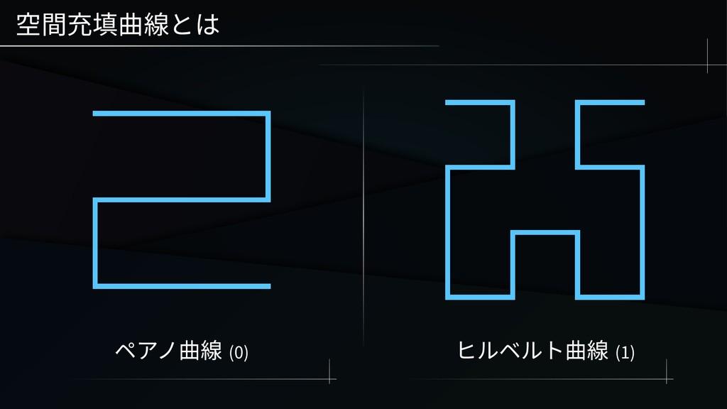 空間充填曲線とは ペアノ曲線 (0) ヒルベルト曲線 (1)