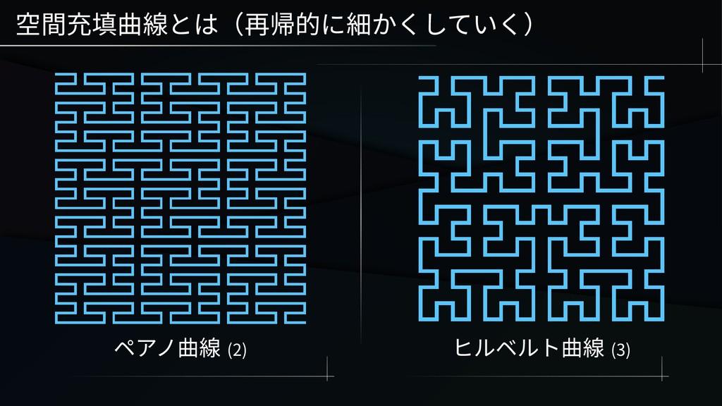 空間充填曲線とは(再帰的に細かくしていく) ペアノ曲線 (2) ヒルベルト曲線 (3)