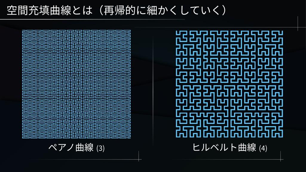 空間充填曲線とは(再帰的に細かくしていく) ペアノ曲線 (3) ヒルベルト曲線 (4)