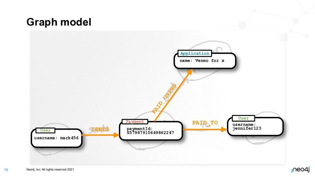 Neo4j, Inc. All rights reserved 2021 15 Graph m...