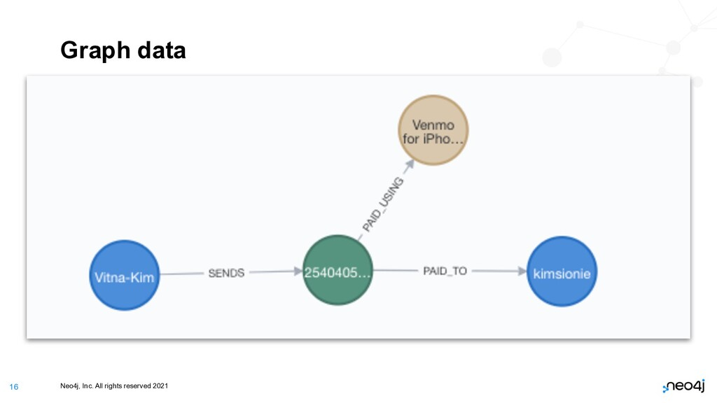 Neo4j, Inc. All rights reserved 2021 16 Graph d...