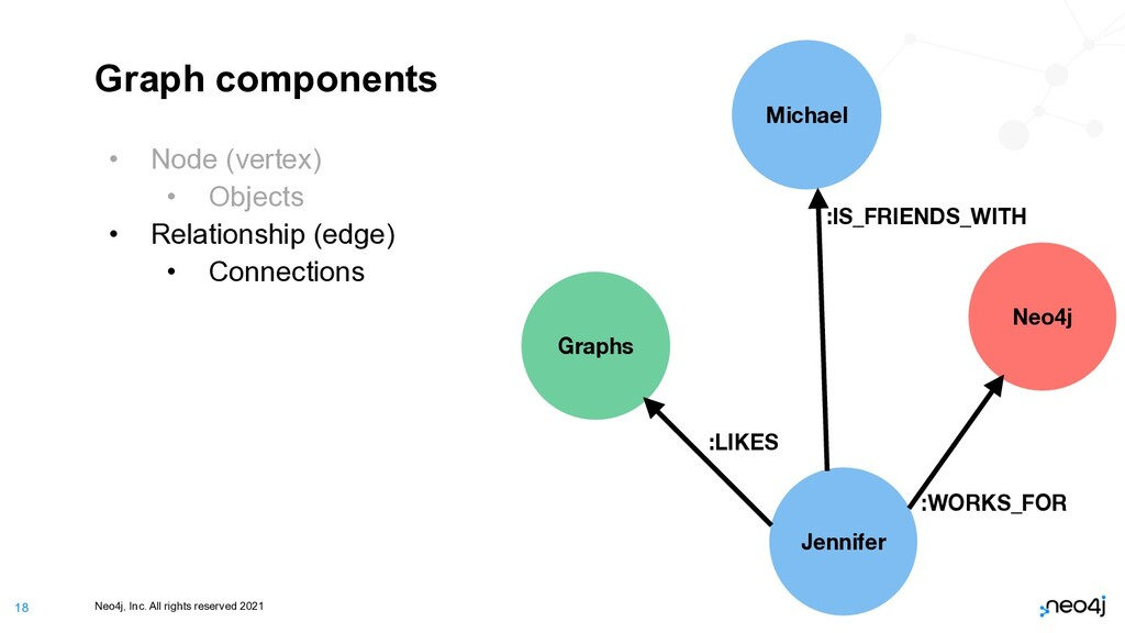 Neo4j, Inc. All rights reserved 2021 18 Graph c...