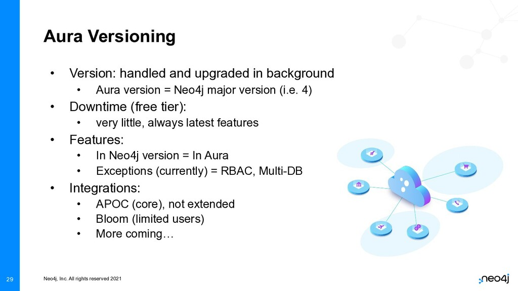 Neo4j, Inc. All rights reserved 2021 29 Aura Ve...