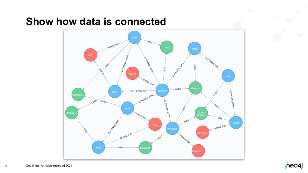 Neo4j, Inc. All rights reserved 2021 6 Show how...