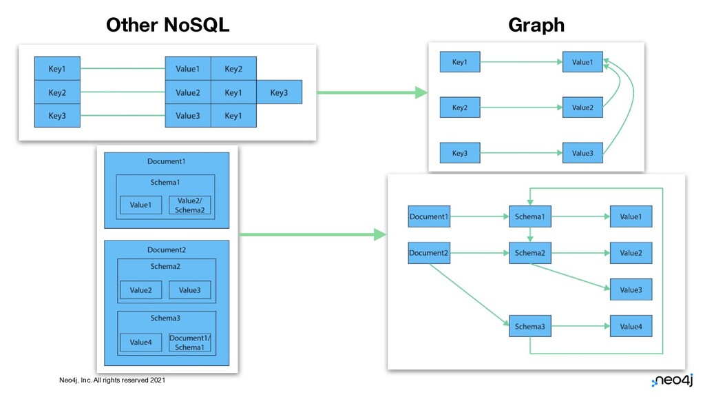 Neo4j, Inc. All rights reserved 2021 8 Other No...
