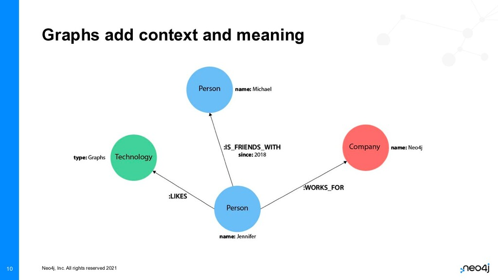 Neo4j, Inc. All rights reserved 2021 10 Graphs ...