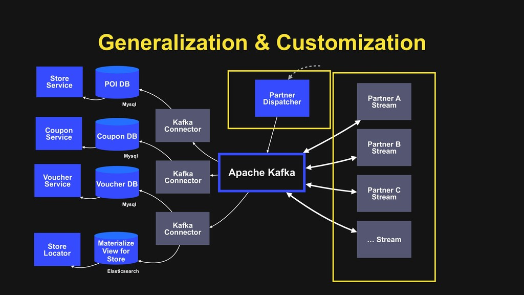 Generalization & Customization Apache Kafka Par...