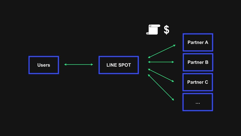 Partner A LINE SPOT Users Partner B Partner C …...