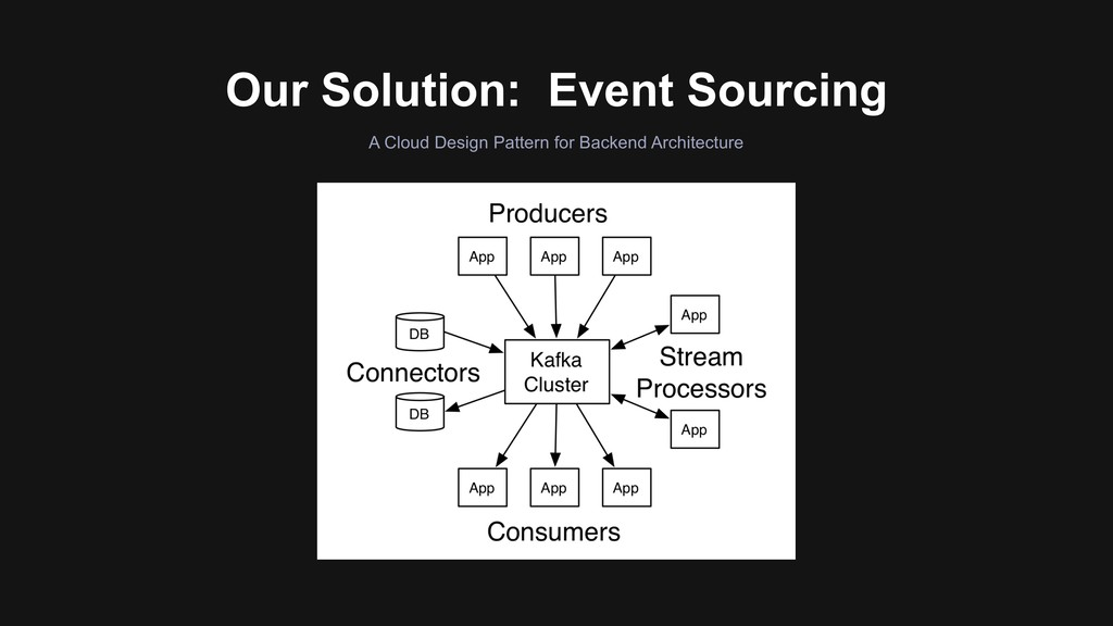 Our Solution: Event Sourcing A Cloud Design Pat...