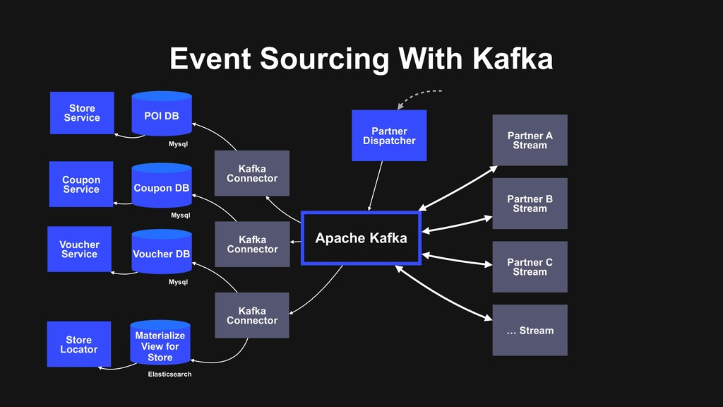 Event Sourcing With Kafka Apache Kafka Partner ...