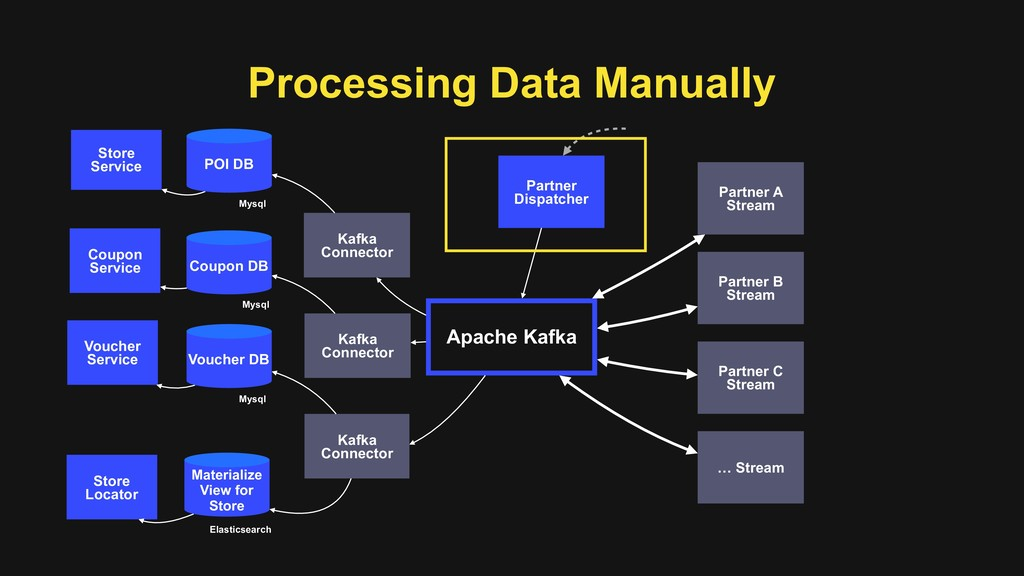 Processing Data Manually Apache Kafka Partner A...