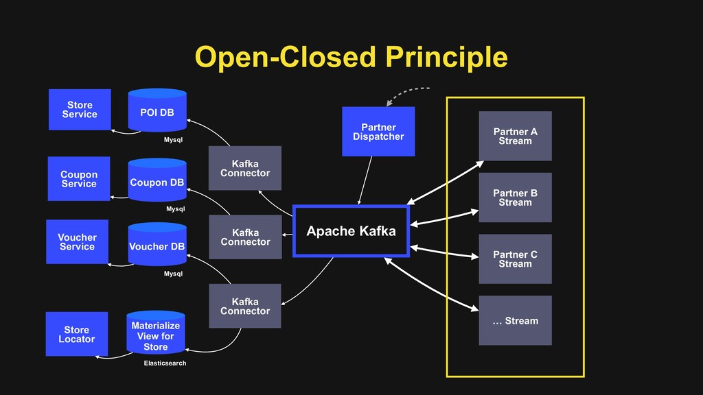 Open-Closed Principle Apache Kafka Partner A St...
