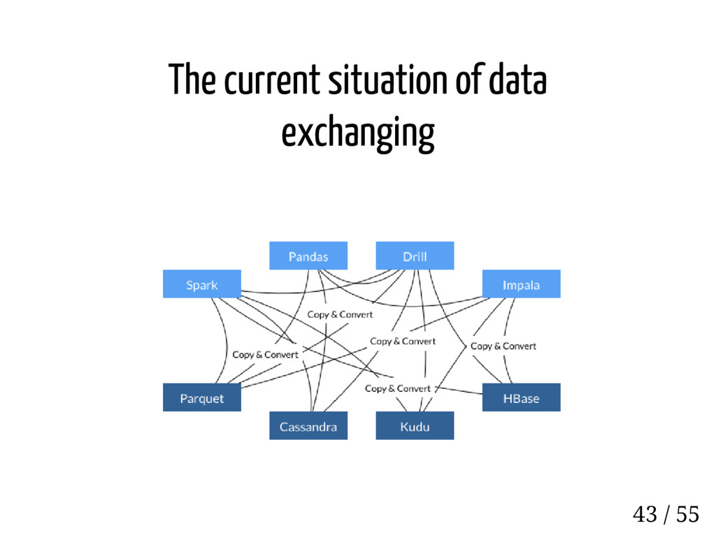 The current situation of data exchanging 43 / 55