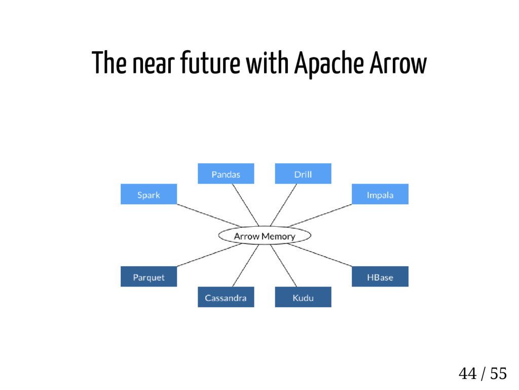 The near future with Apache Arrow 44 / 55
