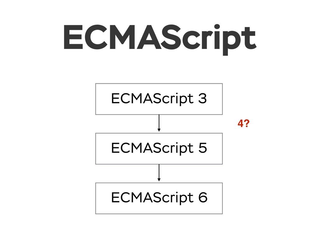 ECMAScript ECMAScript 3 ECMAScript 5 ECMAScript...