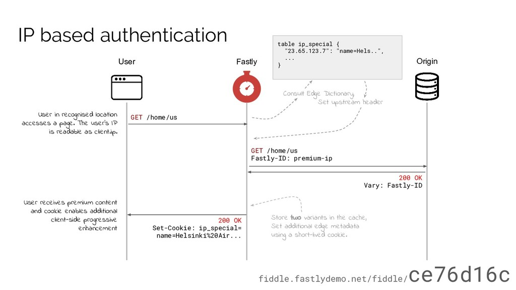 IP based authentication User Fastly Origin 200 ...