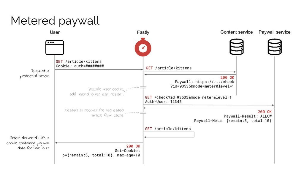 Metered paywall User Fastly Paywall service Con...