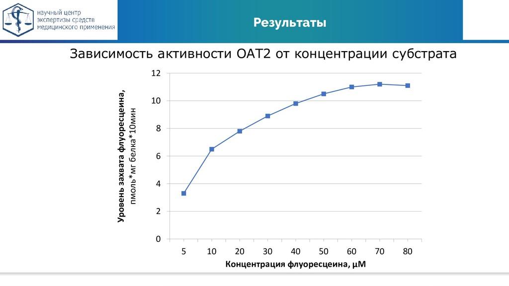 Результаты Зависимость активности ОАТ2 от конце...
