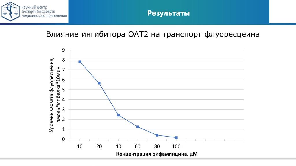 Результаты Влияние ингибитора ОАТ2 на транспорт...