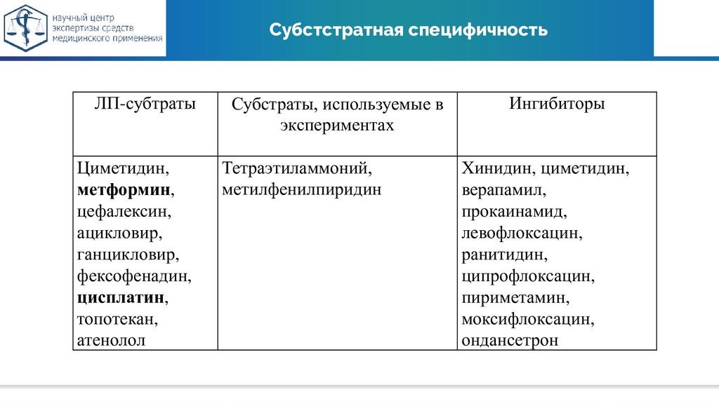 Субстстратная специфичность ЛП-субтраты Субстра...